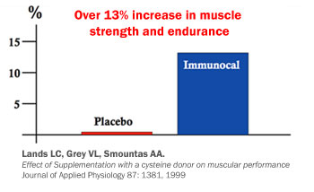 immunocal-study-increase-muscle strength-endurance